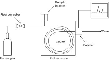 block diagram gas chromatography gas chromatography – chromatographer
